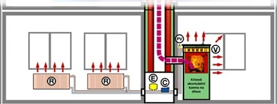 Hydrauliczny system grzewczy